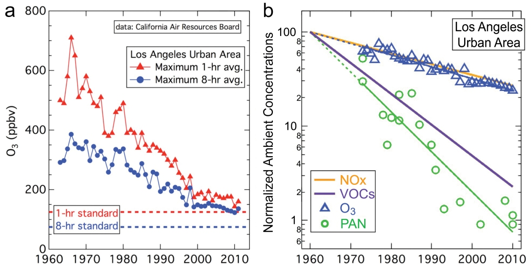 Fig. 2. (a) Fifty-year history of reduction of ambient ozone concentrations (in parts per billion by volume (ppbv)) in Los Angeles and (b) a logarithmic plot of ambient concentrations of several air pollutants.